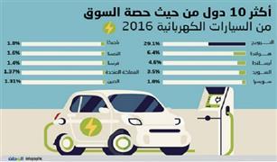 السعودية تحظر استيراد السيارات الكهربائية .. تعرف علي السبب