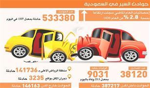 بالانفوجراف بعد معدل وفاة 25 شخصا يوميا ..  انخفاض حوادث الطرق  في السعودية مقارنة بالعام الماضي
