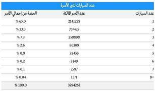 (هيئة الإحصاء السعودية ) : 3.3 مليون أسرة سعودية تمتلك سيارات