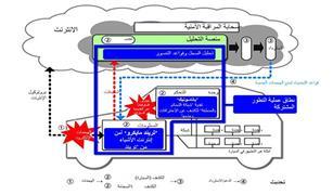 تطوير حلول الأمن الإلكتروني لاكتشاف ومنع الهجمات الإلكترونية ضد السيارات المتصلة بالانترنت وذاتية القيادة