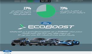 استطلاع فورد: 60% يعتبرون أن فاعلية السيارة في استهلاك الوقود أهم من القوة